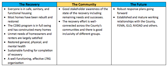 Galveston County Long Term Recovery Group